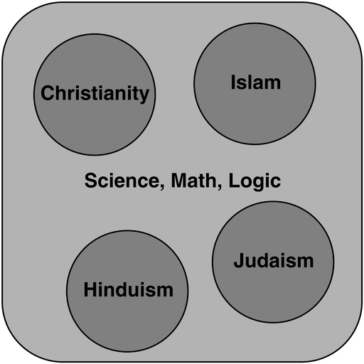 "faith in religion and science essay Free essay: ""science is not only compatible with spirituality it is a profound   view religion as based on nothing more than personal opinion or ""blind faith,""  and."